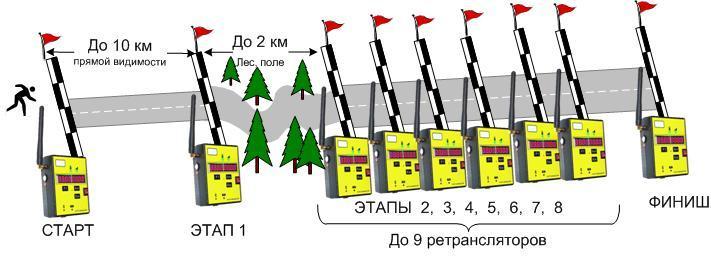 Система хронометража - беспроводной фото-финиш.рф