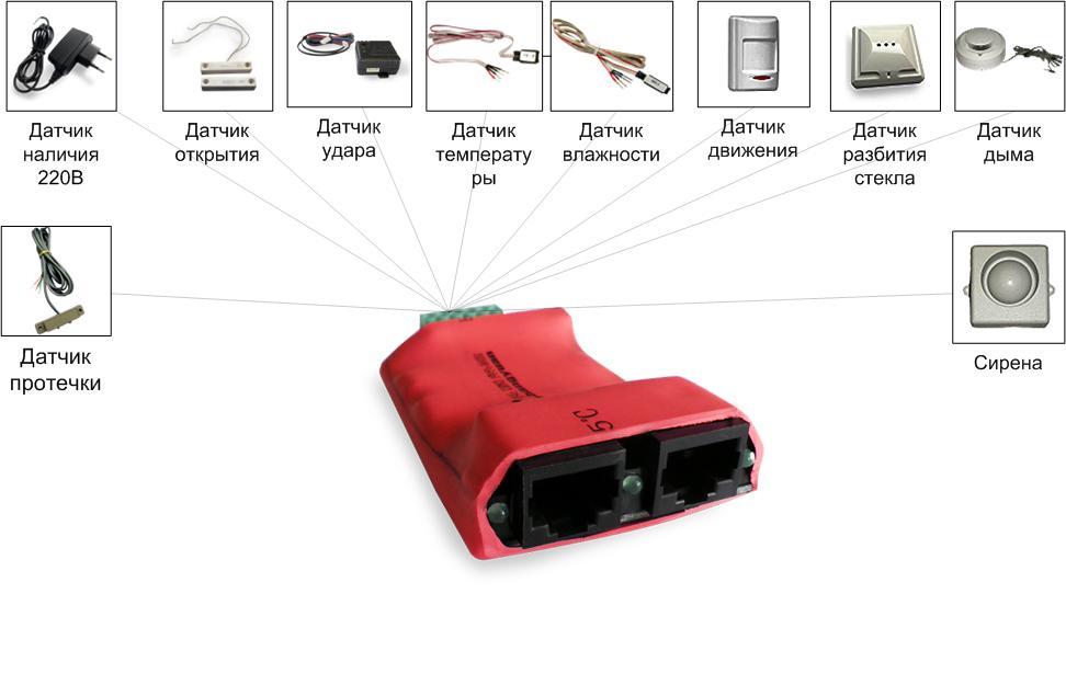 Система мониторинга микроклимата и охранно-пожарных датчиков